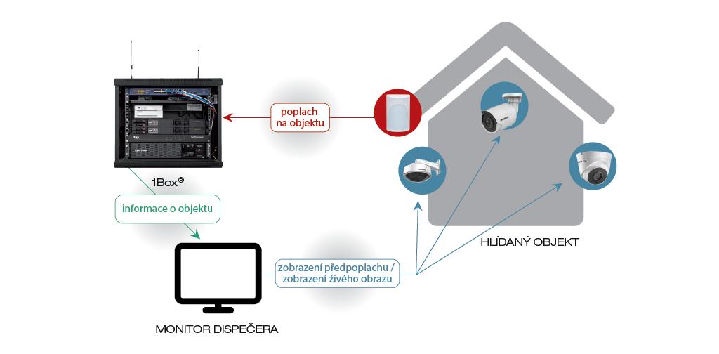 Schéma propojení s kamerovým systémem